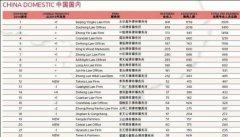 2014年中国内地律师事务所规模最新排名_15law.com